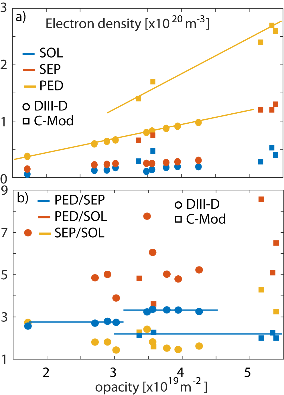 a) Change in electron density as a function of opacity on DIII-D (circle) and C-Mod (square) at top of the pedestal (yellow), separatrix (red), sol (blue). b) Change in density ratio as a function of opacity for neped/nesep (blue), neped/nesol (red) and nesep/nesol (yellow). The dashed lines help guide the eye.